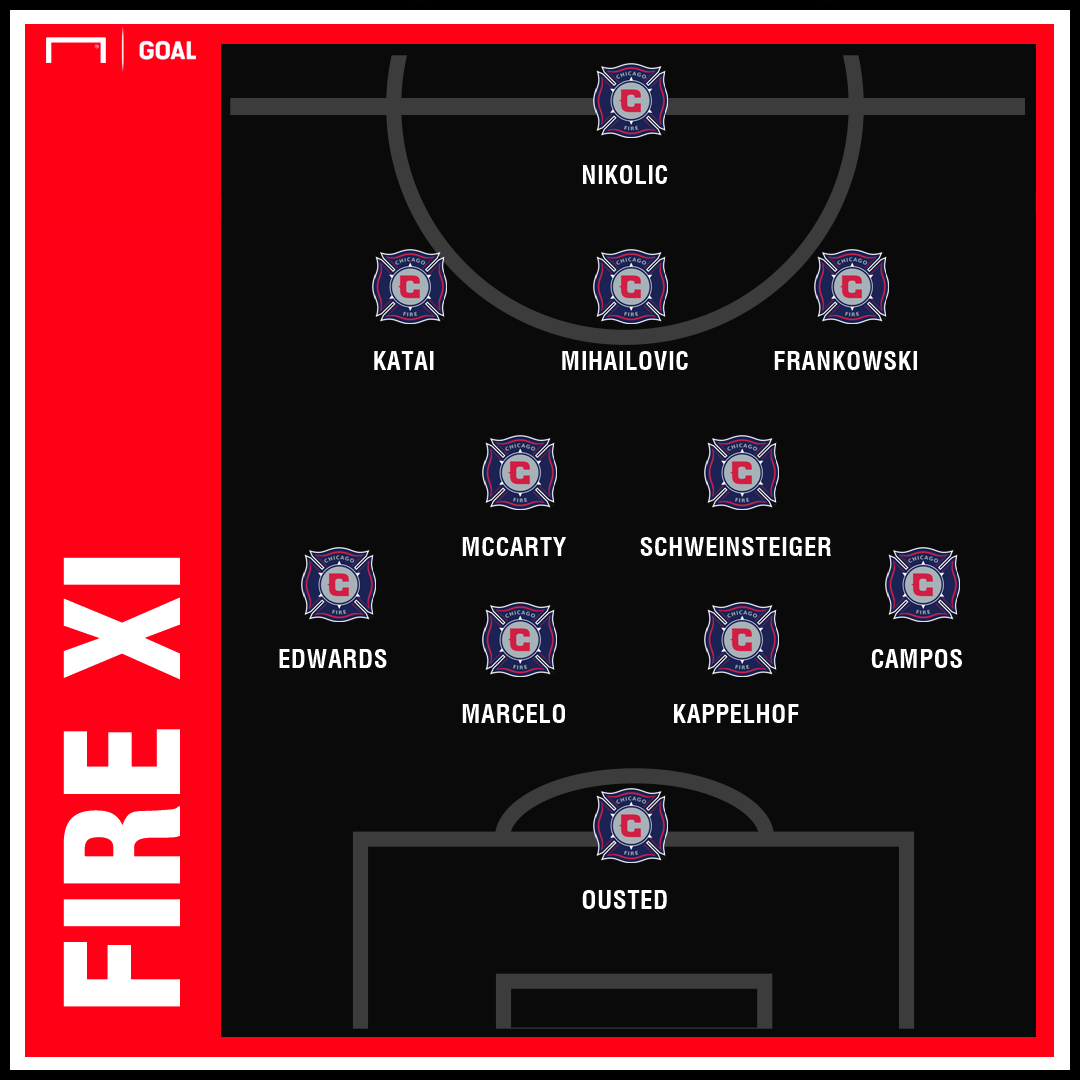 Fire 2019 Projected Lineup