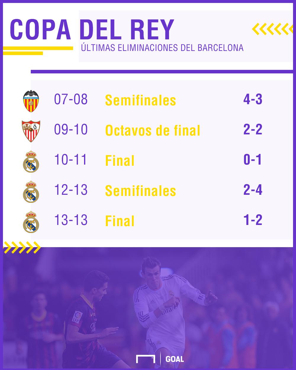 Copa del Rey: Barcelona enfrentará al Valencia en semifinales