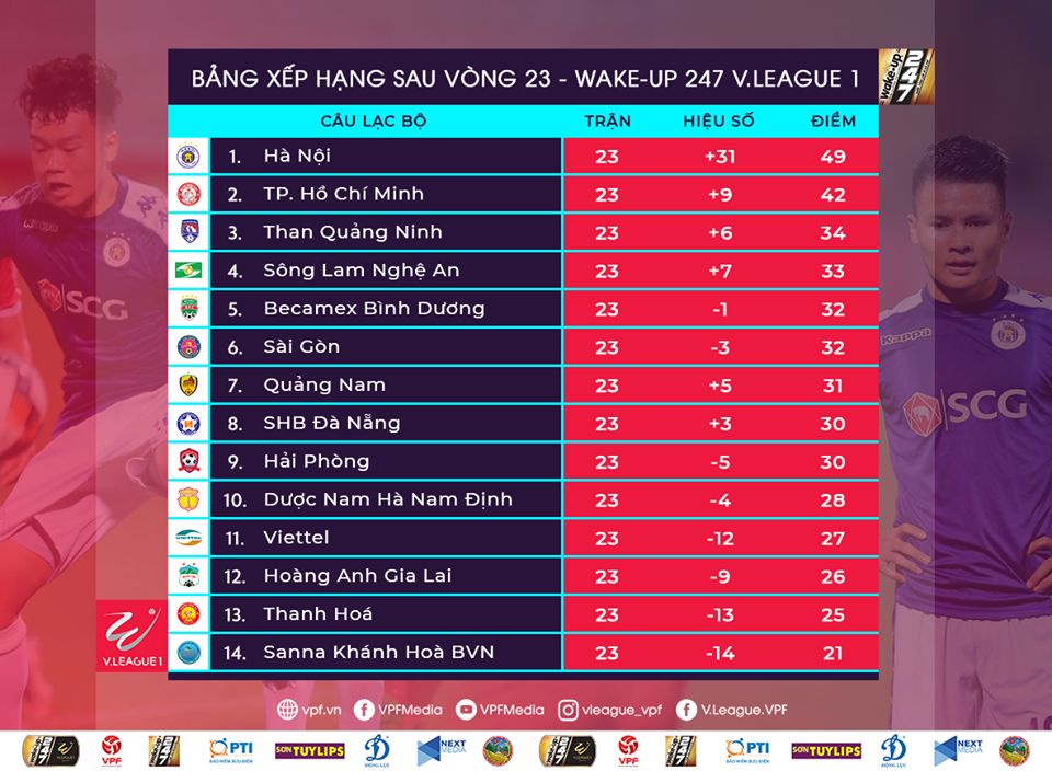 V.League 2019 Table after Round 24