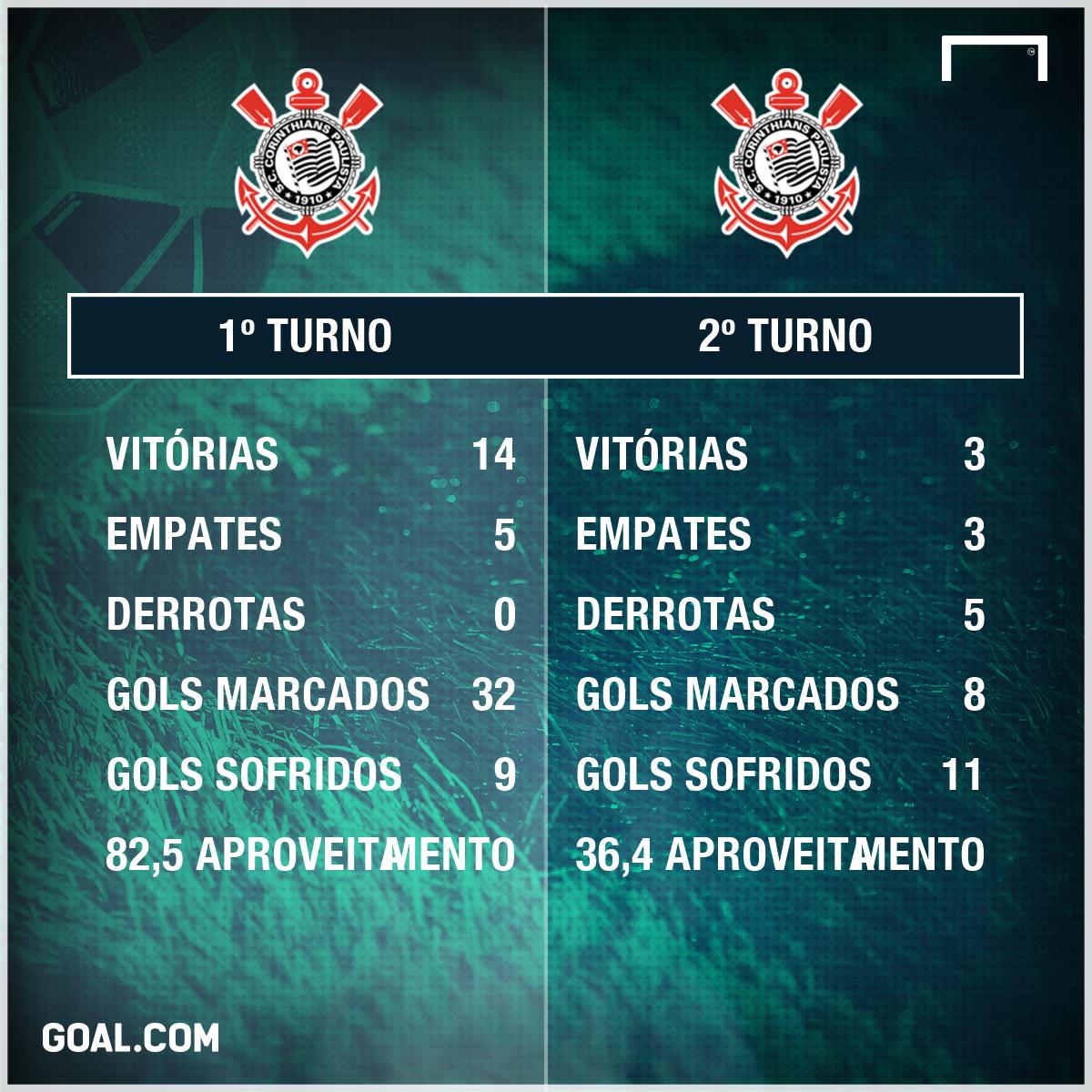 Corinthians PS - 24/10/2017