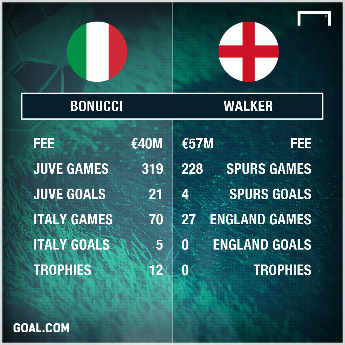 Bonucci Walker Stats PS