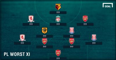 Worst Team PL?