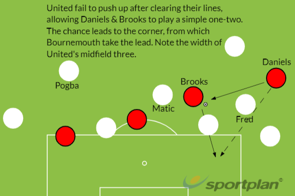 Bournemouth Man Utd tactics