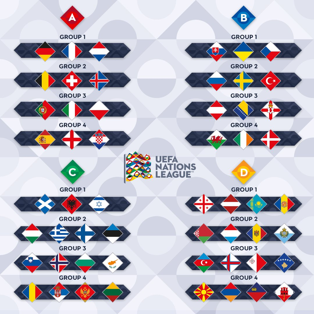 UEFA Nations League groups