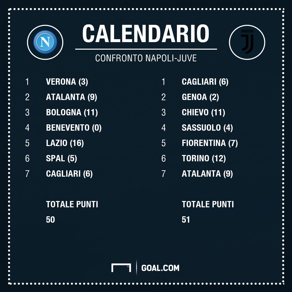 Calendario Napoli E Juve A Confronto.Calendario Piu Facile Per Il Napoli I Numeri Dicono Di No