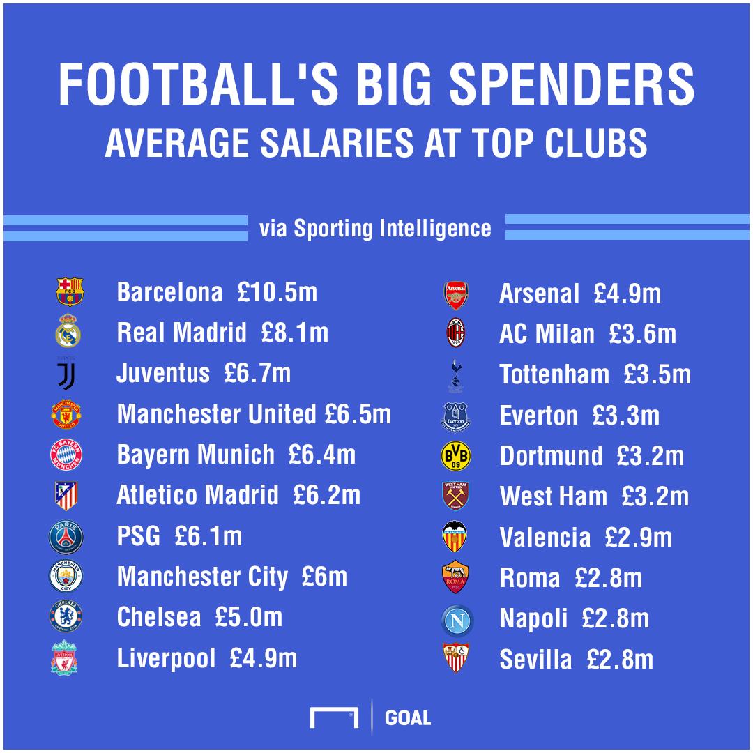 https://images.performgroup.com/di/library/GOAL/2d/59/2018-global-sports-salaries-survey-top-football-clubs_npytw0mt0inb1gh3tjuqdglcv.jpg?t=1343355455