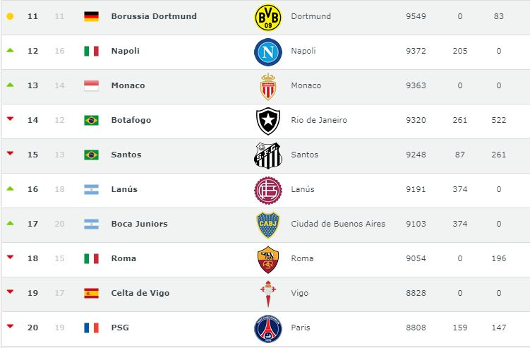 Ranking FIFA clubes