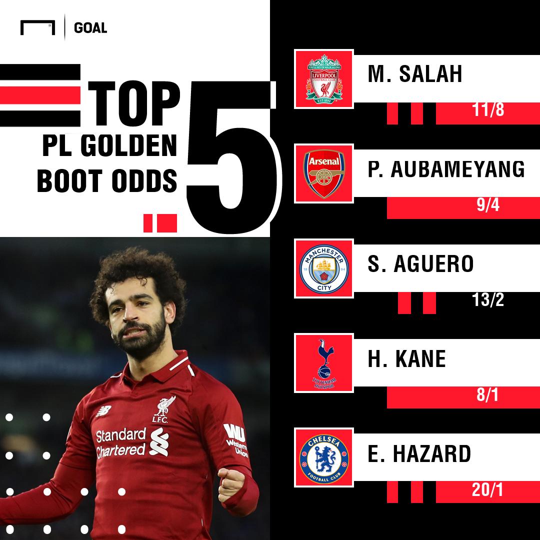 Premier League Golden Boot Odds 160119