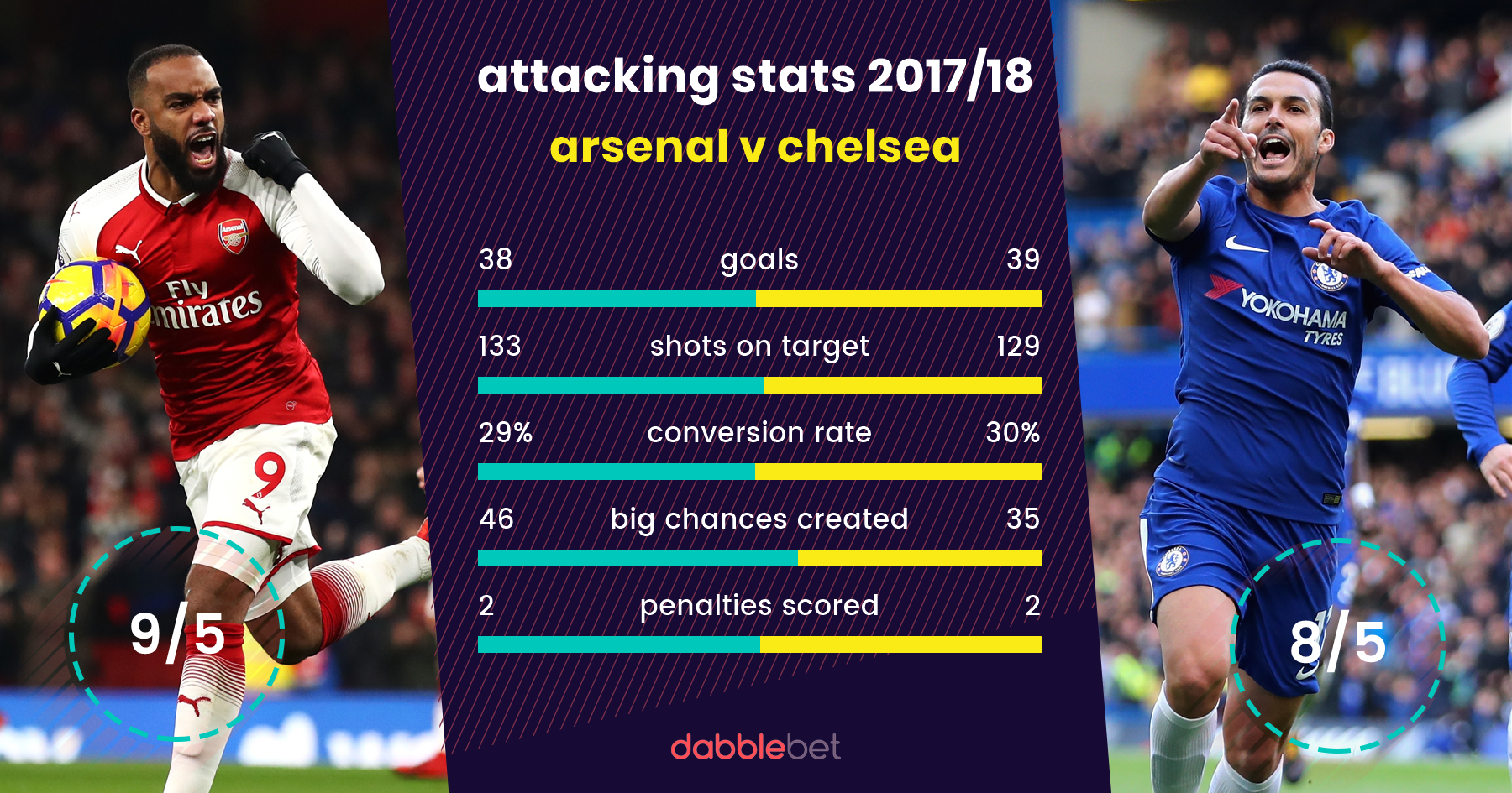 Arsenal Chelsea graphic