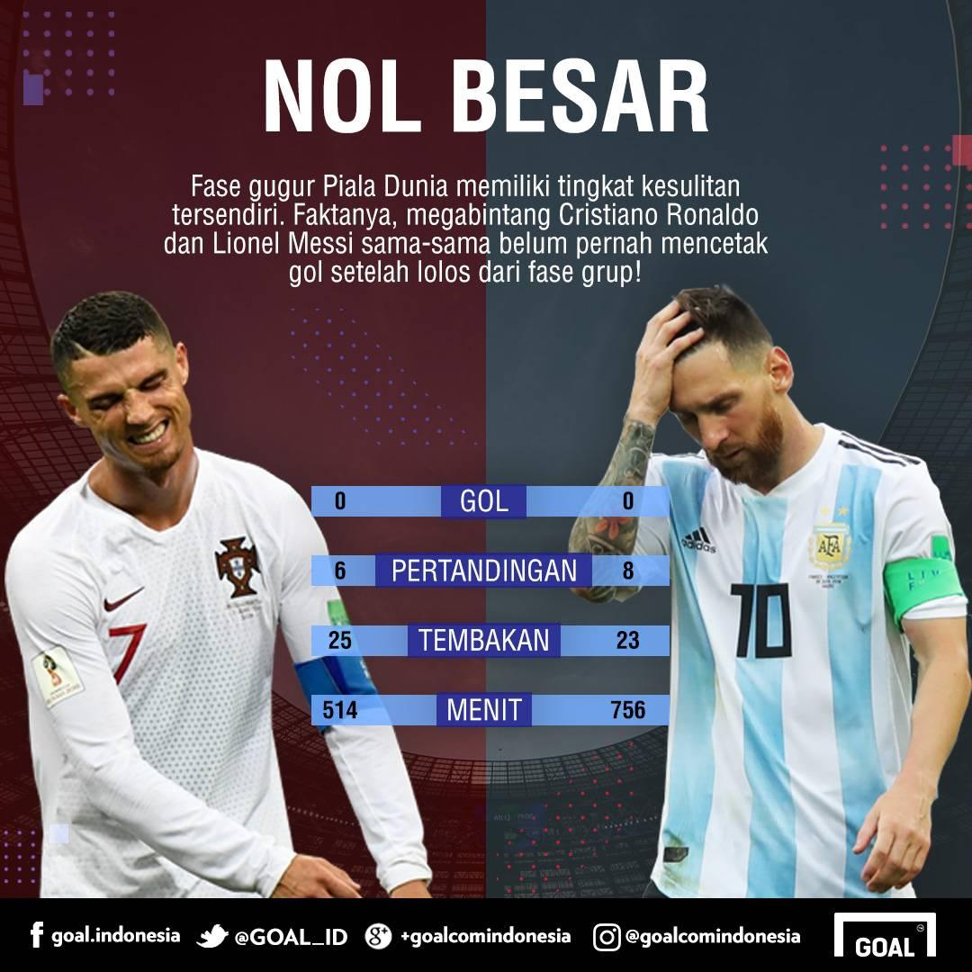 GFXID Nol Gol Ronaldo & Messi di Fase Gugur Piala Dunia
