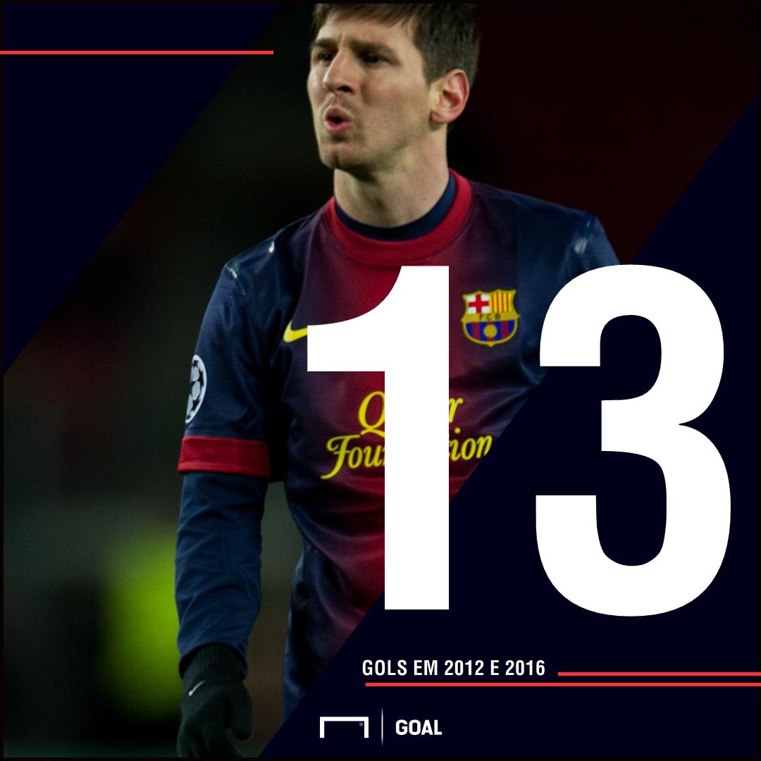 PS Messi Champions League gols 140318