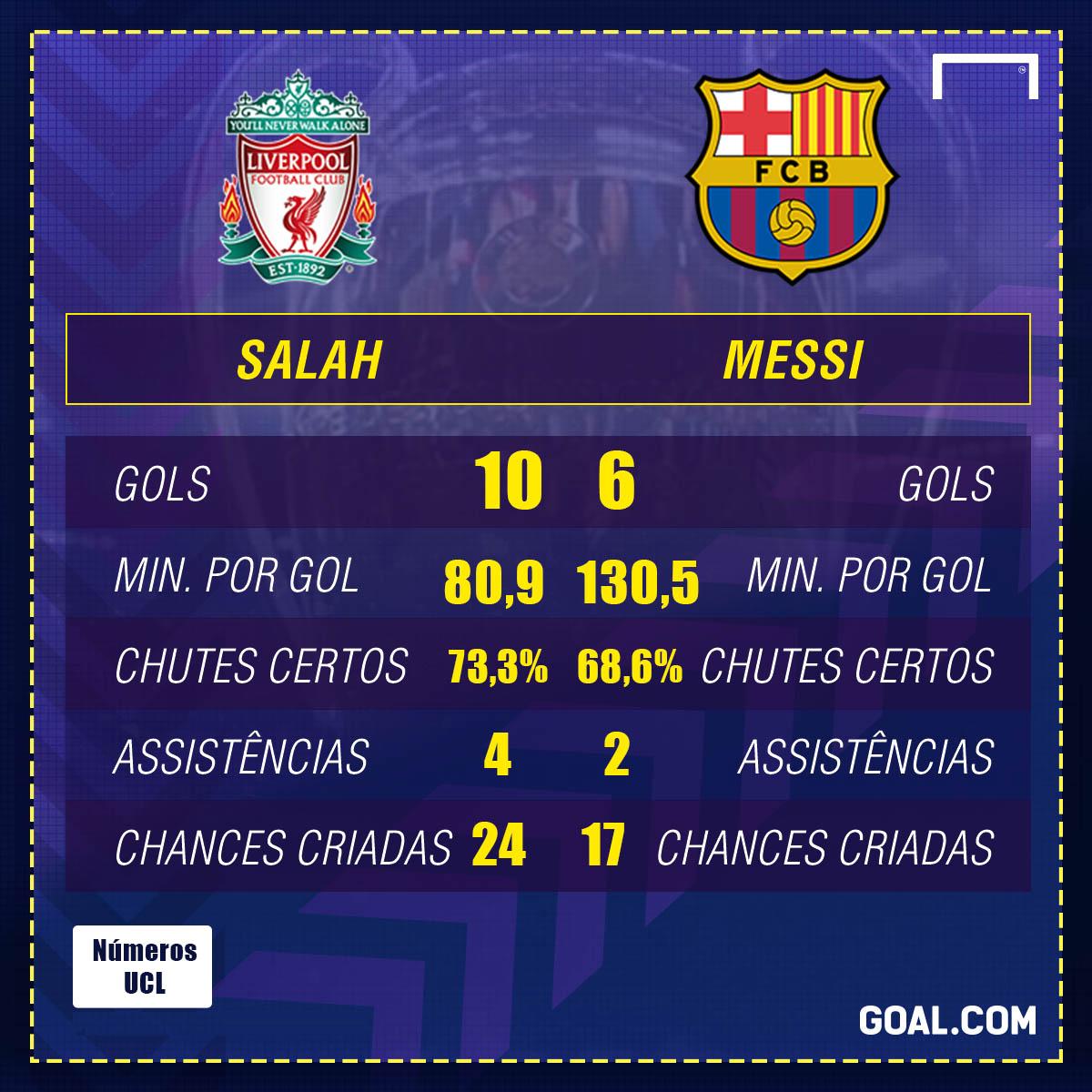 Lateral do Liverpool brinca com Salah: 'É um pesadelo nos treinos'