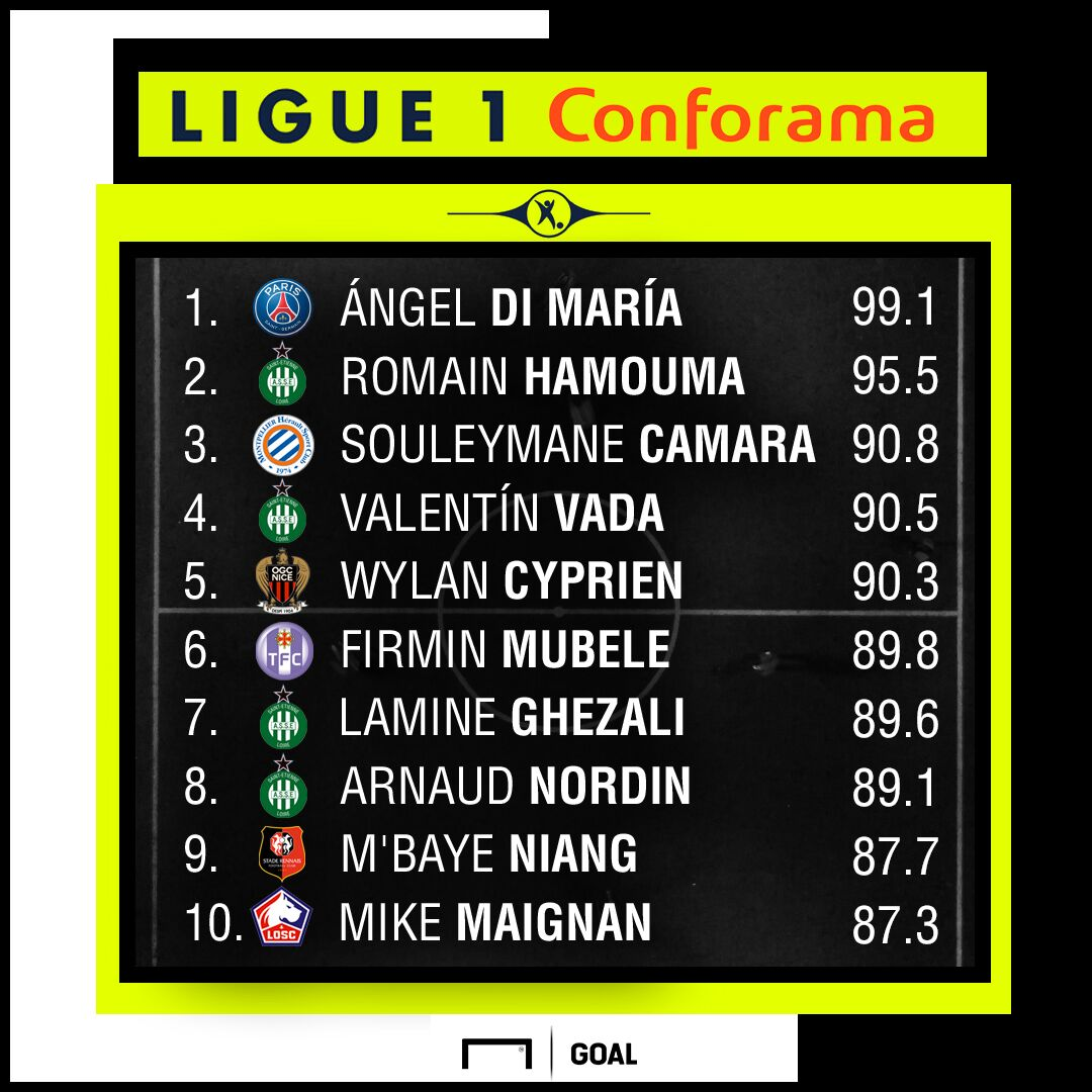 Ligue 1 Performance Index