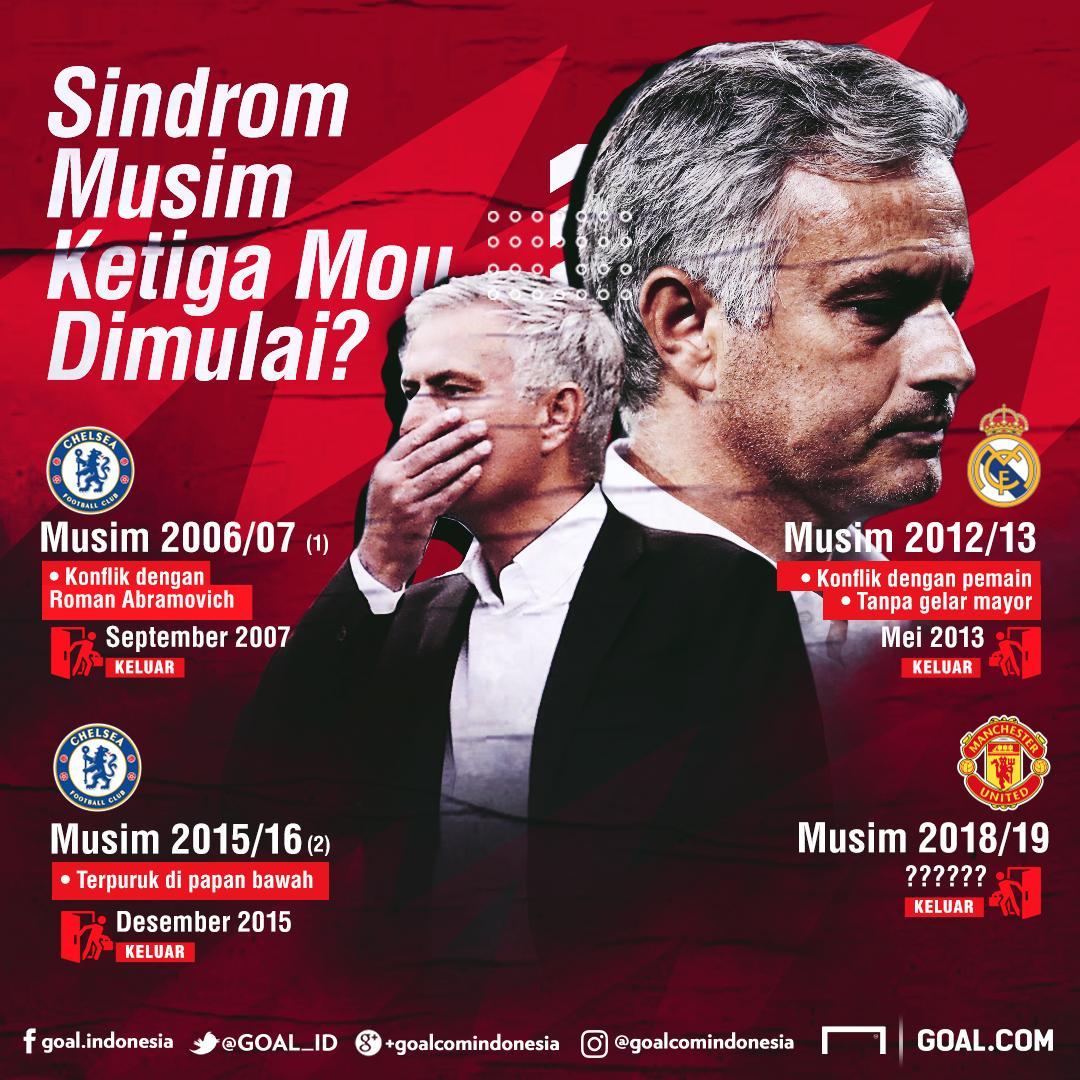 Sindrom Jose Mourinho