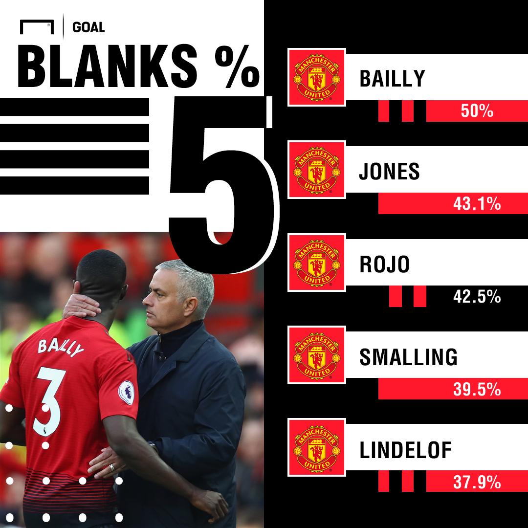 Manchester United defensive statistics