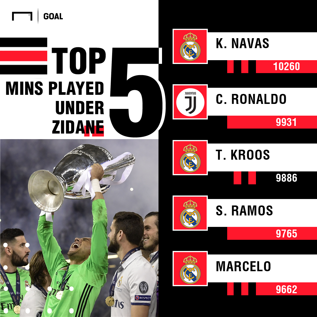Real Madrid top 5 mins PS