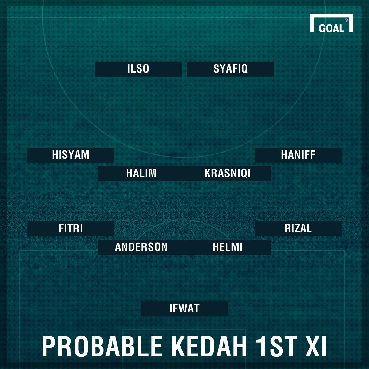 Probable Kedah first XI against Selangor
