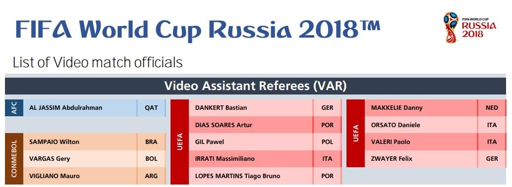 Arbitros del VAR Rusia 2018
