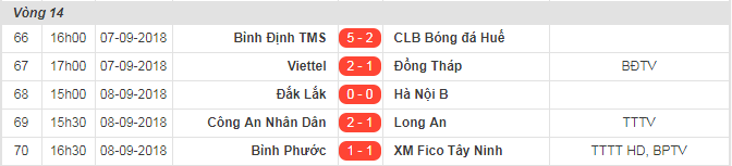 Kết quả - Bảng xếp hạng giải hạng Nhất sau vòng 14
