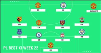 Best XI : ทีมยอดเยี่ยมพรีเมียร์ลีก 2018-2019 สัปดาห์ที่ 22