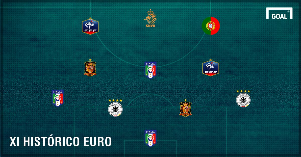 GFX XI Histórico Euro (No name)