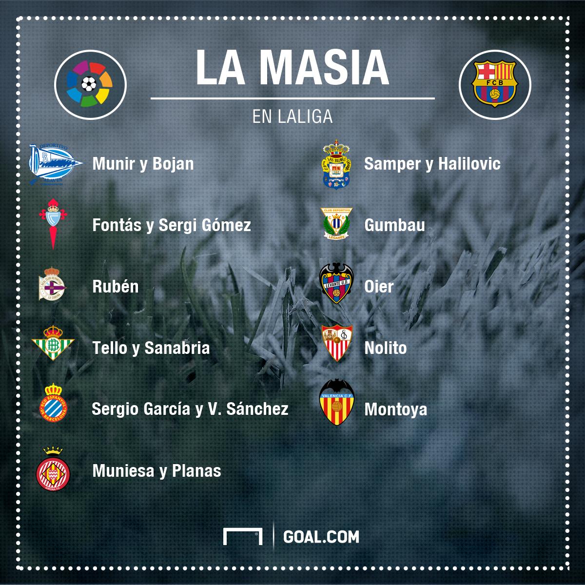 Masia joueurs Liga