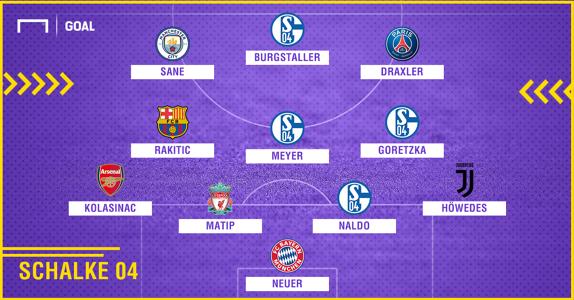 Schalke 2010-2018 composition