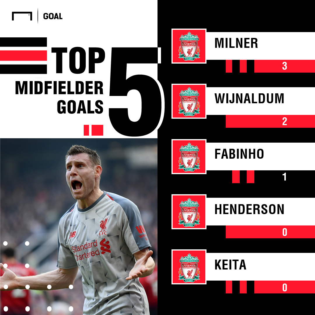 Liverpool midfielder goals PS