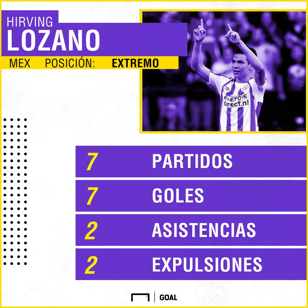 Hirving Lozano goles Eredivisie