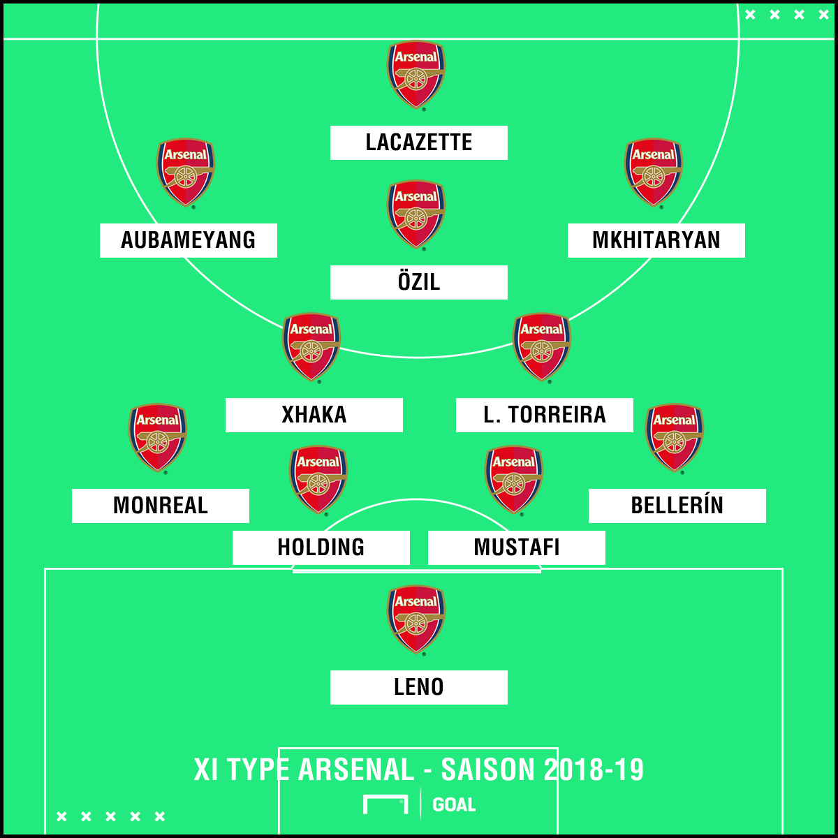 XI Arsenal