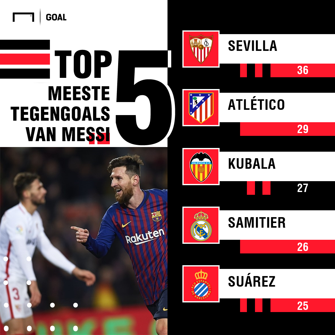 Messi favourite opponents GFX Dutch