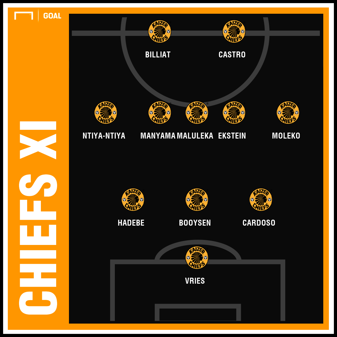 Bidvest Wits v Kaizer Chiefs formations