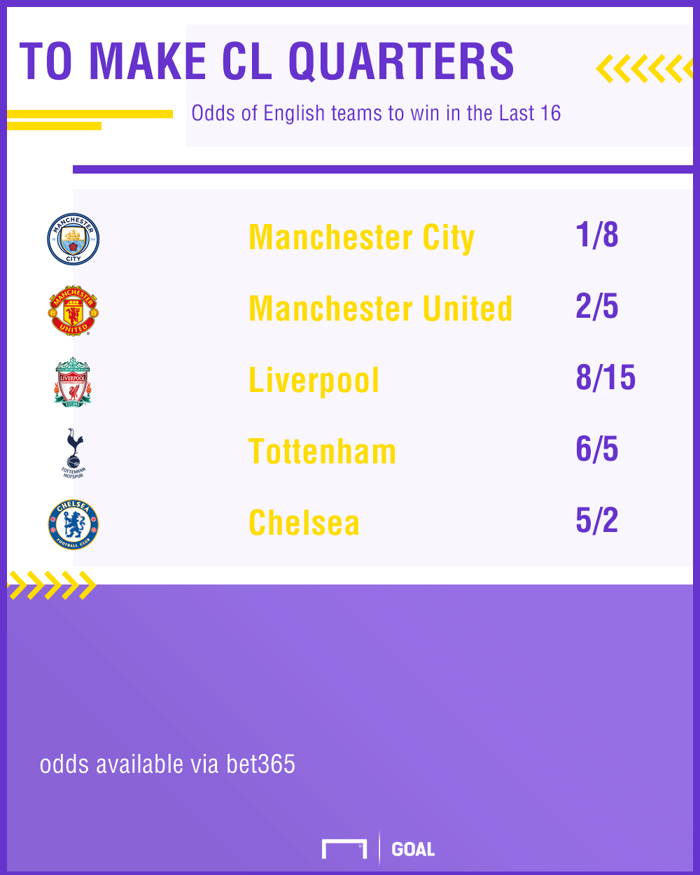 Last 16 odds 11-12 graphic