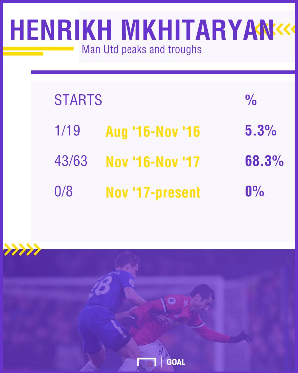 Henrikh Mkhitaryan stats