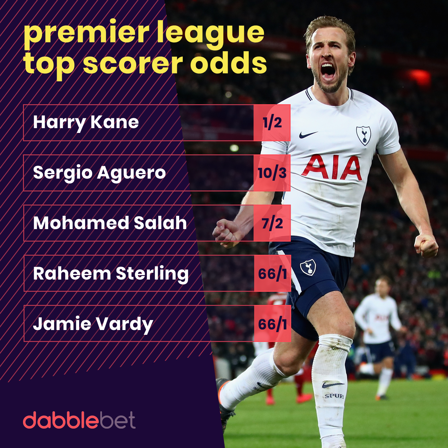 GFX Premier League top scorer odds from dabblebet