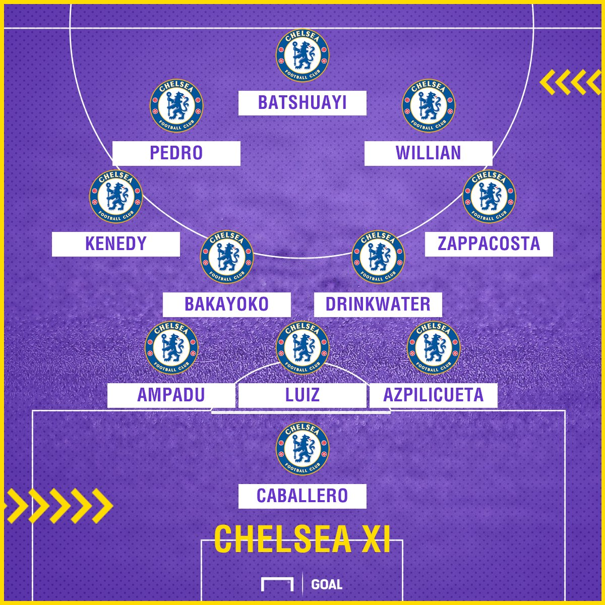 Chelsea XI vs Norwich