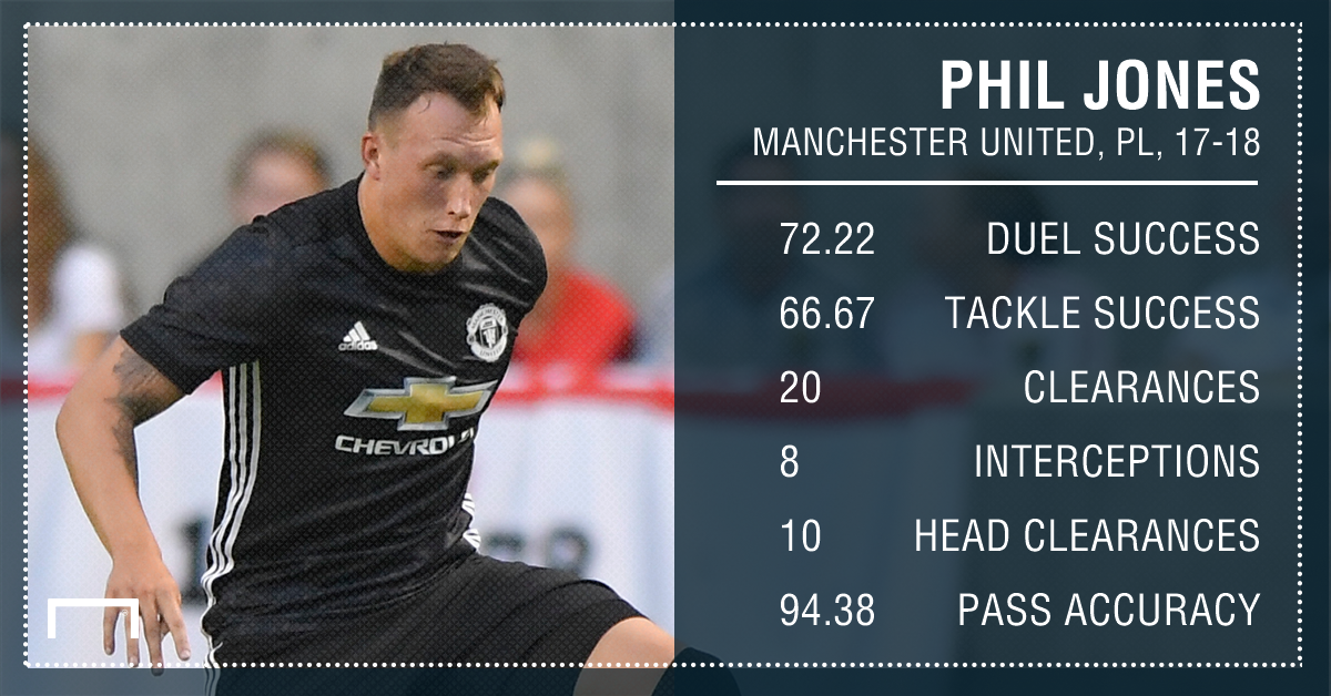 Phil Jones Manchester United 17 18 August