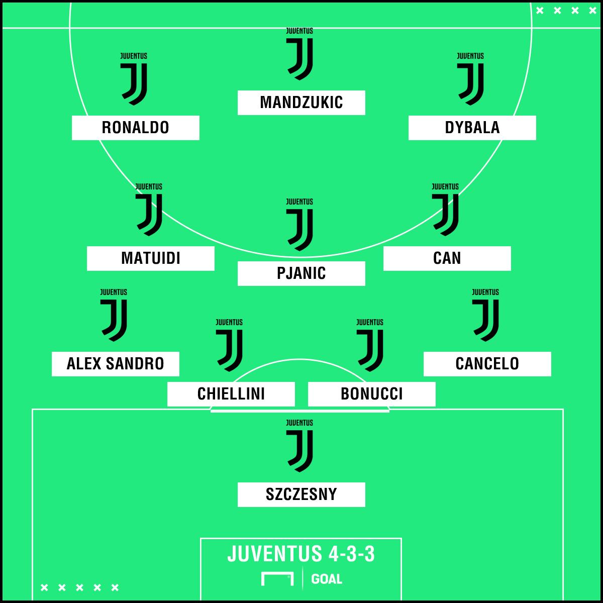 Juventus 4-3-3 PS