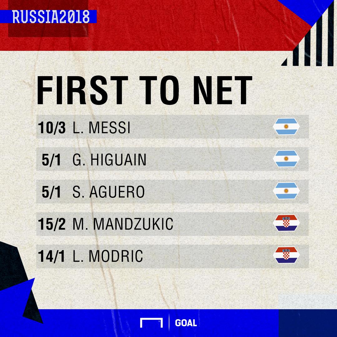 Argentina Croatia goalscorers graphic