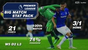 Sportpesa Watford Everton