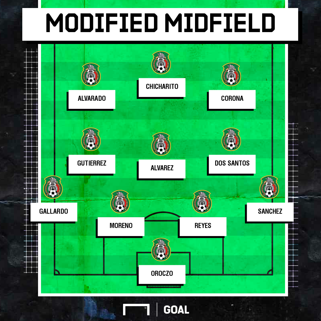 gfx mx usmnt lineup midfield