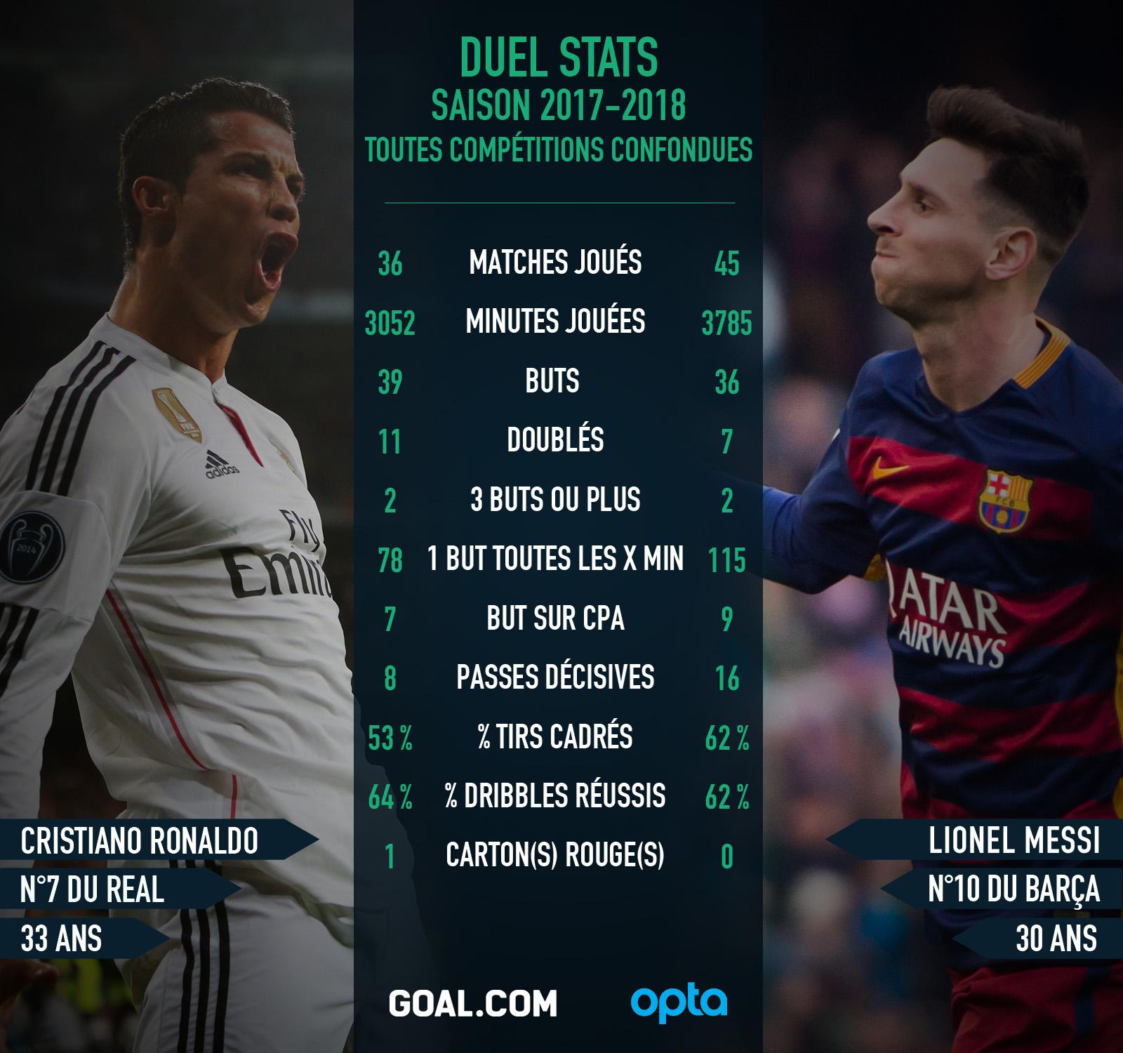 Cristiano Ronaldo Lionel Messi Statistiques Goal