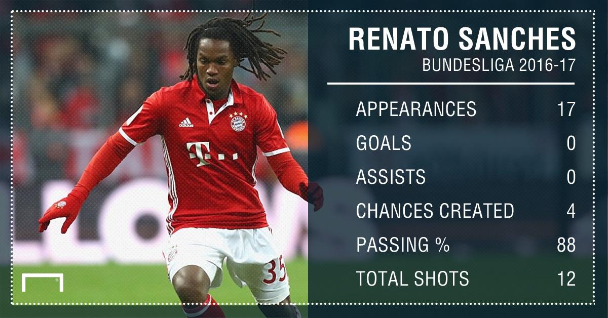 GFX Renato Sanches 2016-17 stats