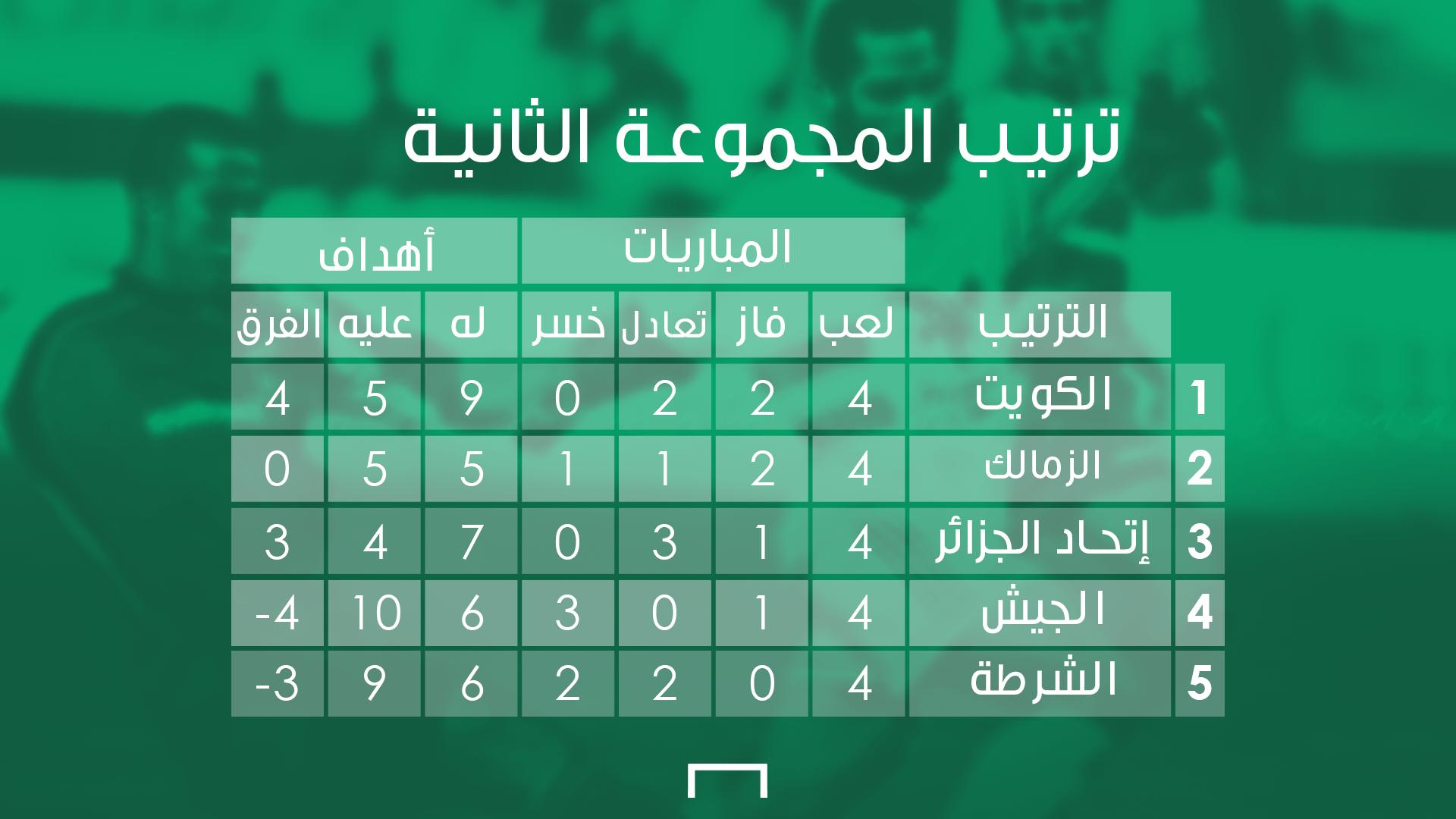 المجموعة الثانية - البطولة العربية 2003