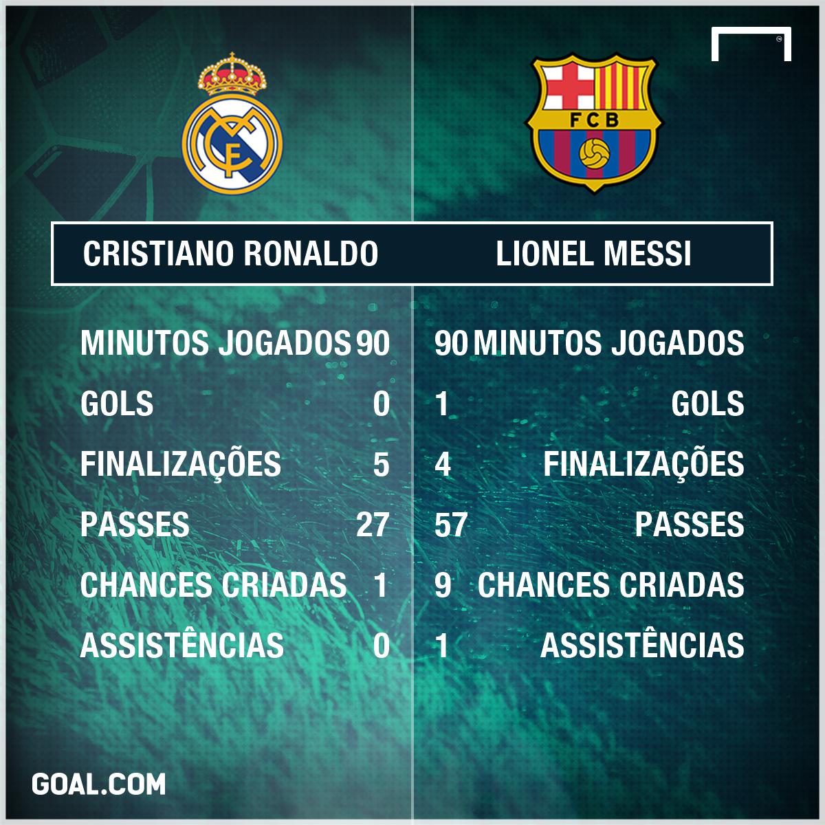 Real Madrid perde com Barcelona e vê título cada vez mais longe