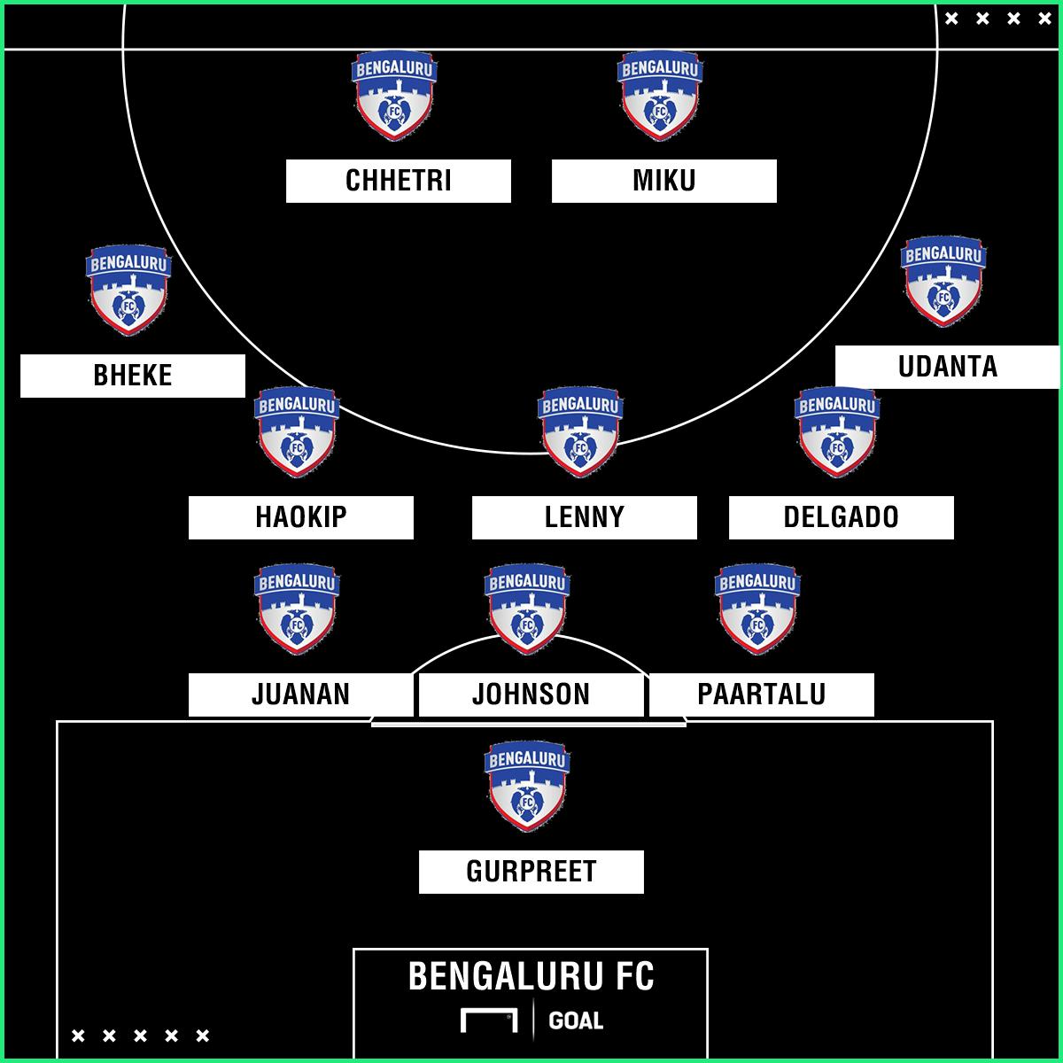 Bengaluru FC formation 2