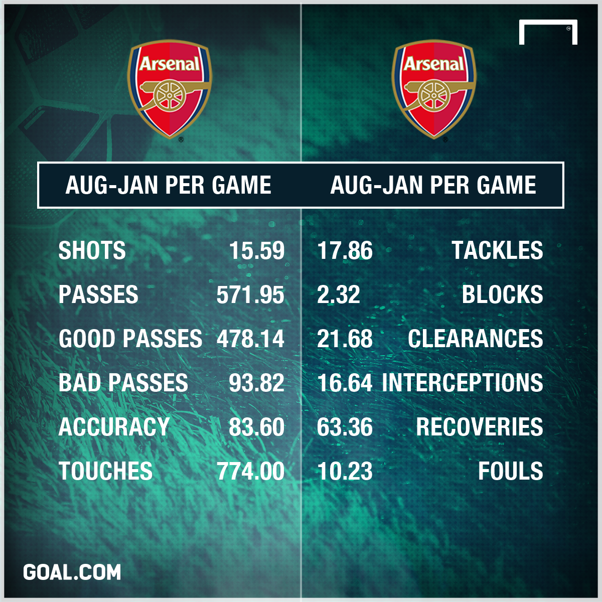 Arsenal per game Aug Jan