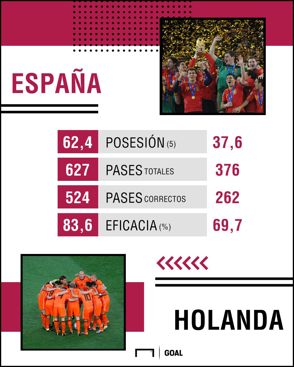 España Holanda Estadisticas final Mundial 2010
