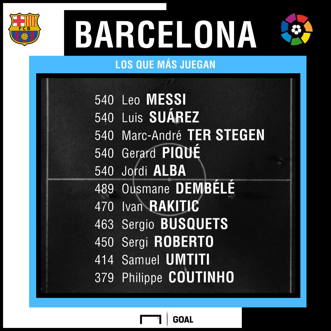 minutos barcelona inicio 2018