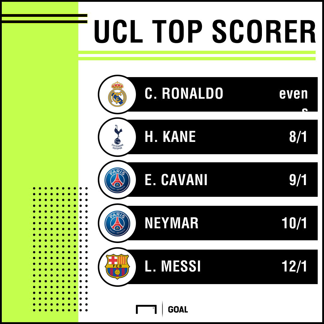 Champions League top scorer odds 13-02 graphic